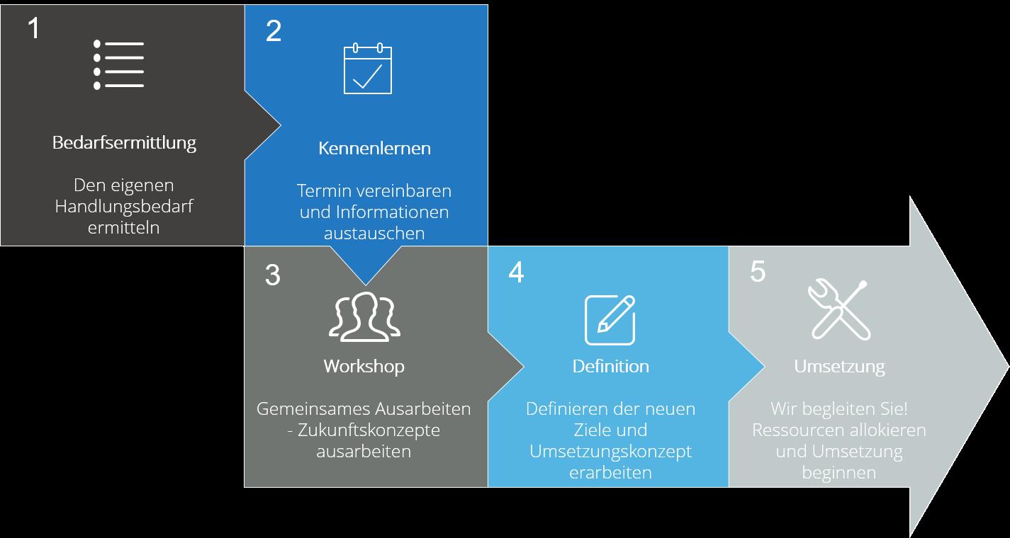 5 Schritte zur Digitalisierung Digitalisierung in nur wenigen Schritten für KMUs